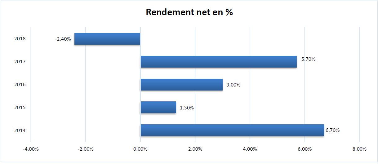 Rendement net en %